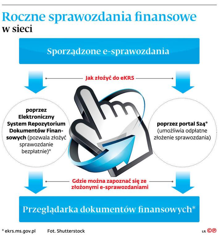 Roczne sprawozdania finansowe w sieci