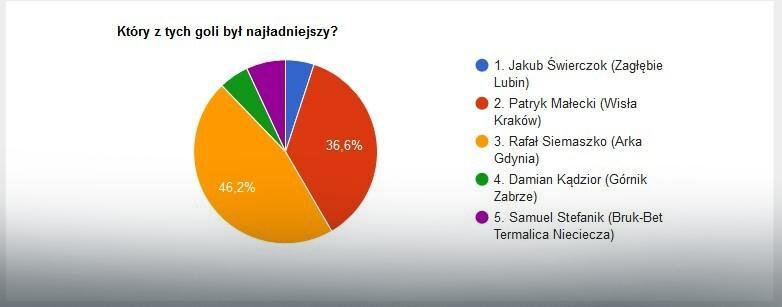 Wyniki głosowania na EkstraGola 8. kolejki