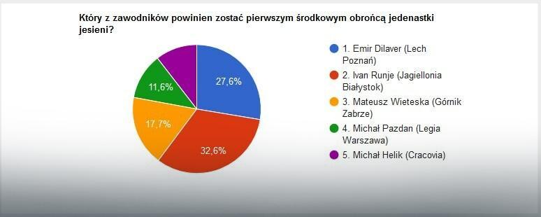 Wyniki głosowania na najlepszego środkowego obrońcę jesieni - część I