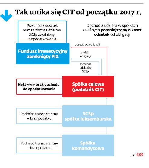 Tak unika się CIT od początku 2017r.