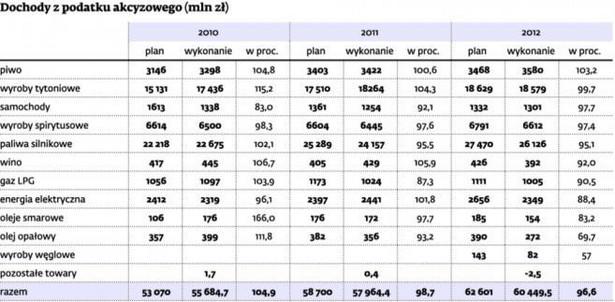 Dochody z podatku akcyzowego (mln zł)