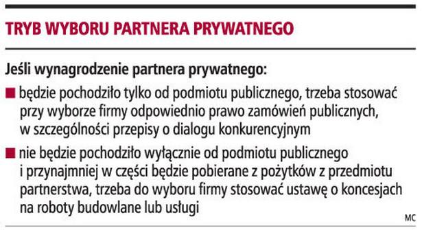 Tryb wyboru partnera prywatnego