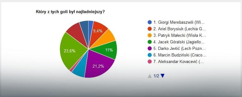 Wyniki głosowania na najładniejszą bramkę marca w LOTTO Ekstraklasie