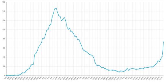 Statistika o broju pacijenata na respiratorima