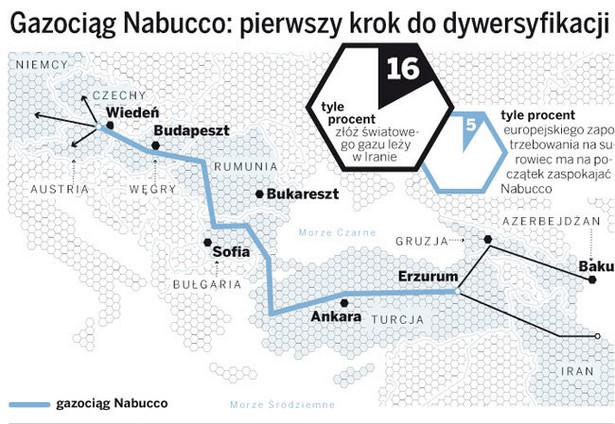 Gazociąg Nabucco: pierwszy krok do dywersyfikacji