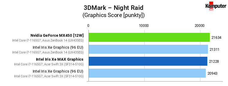 Iris Xe vs Iris Xe MAX vs GeForce MX450 – 3DMark – Night Raid