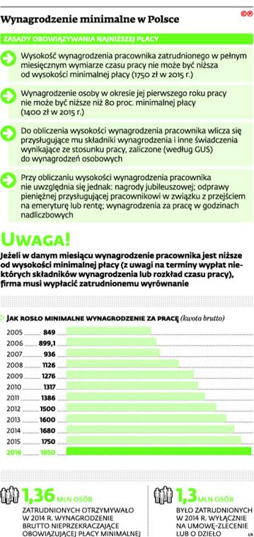 Wynagrodzenie minimalne w Polsce