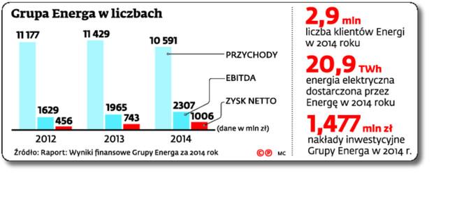 Grupa Energa w liczbach