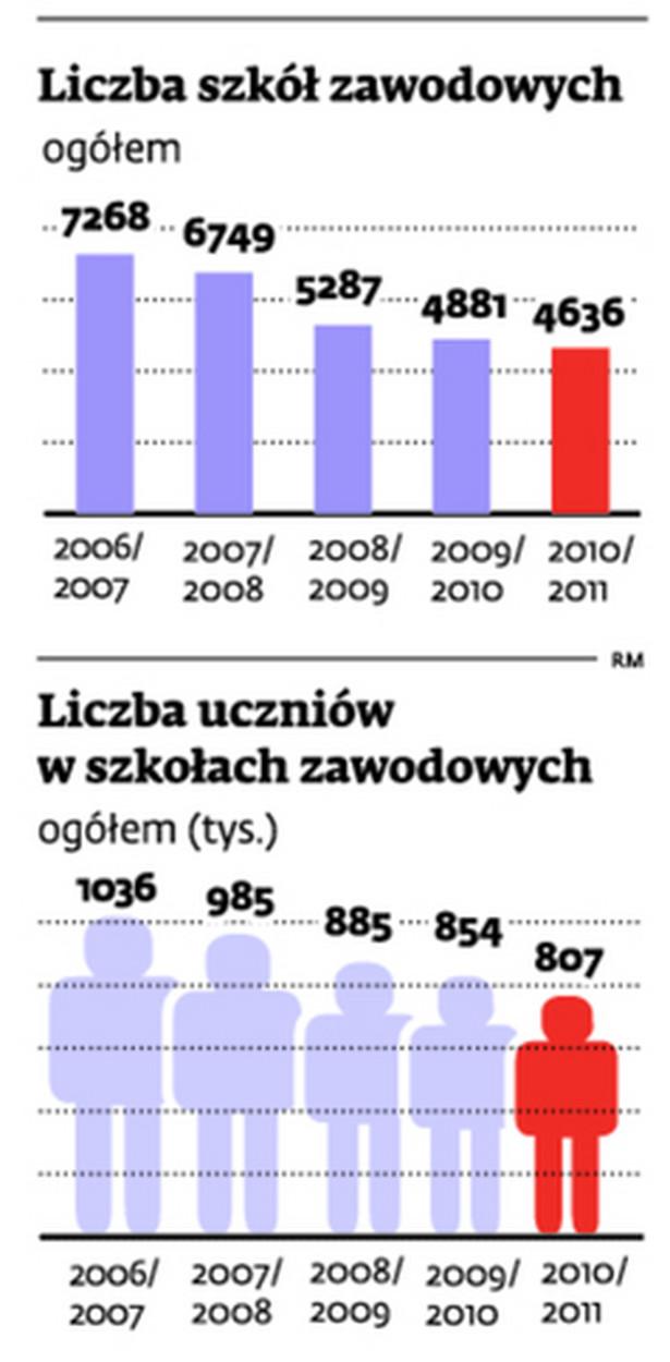 Liczba szkół zawodowych