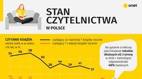 Stan czytelnictwa w Polsce [INFOGRAFIKA]
