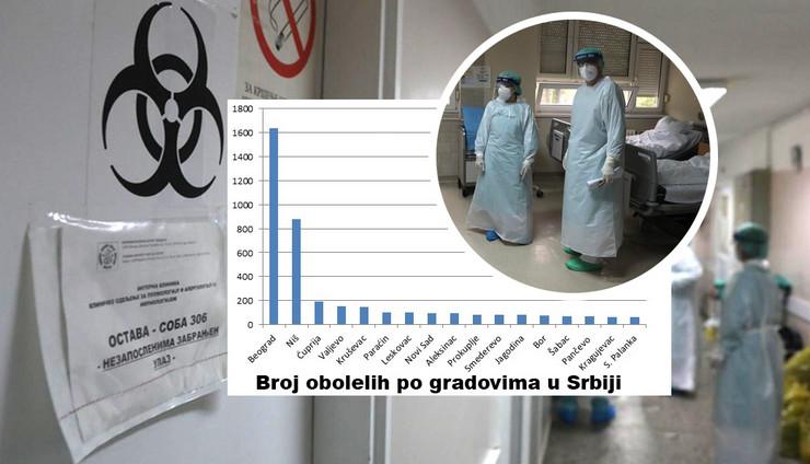 Kruševac peti grad u Srbiji po broju potvrđenih zaraza Kovid 19 virusom (STATISTIKA - GRAFIKONI)