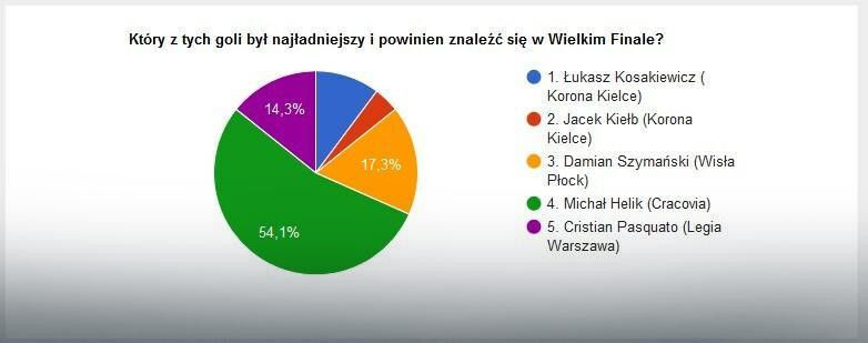 Wyniki głosowania na EkstraGola jesieni - część 3