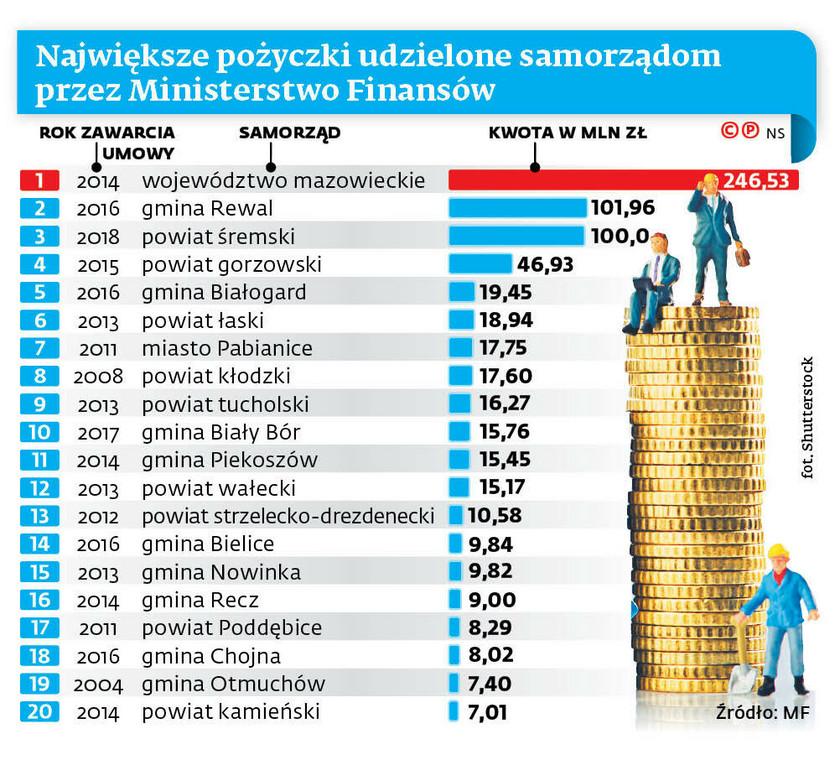 Największe pożyczki udzielone samorządom przez Ministerstwo Finansów