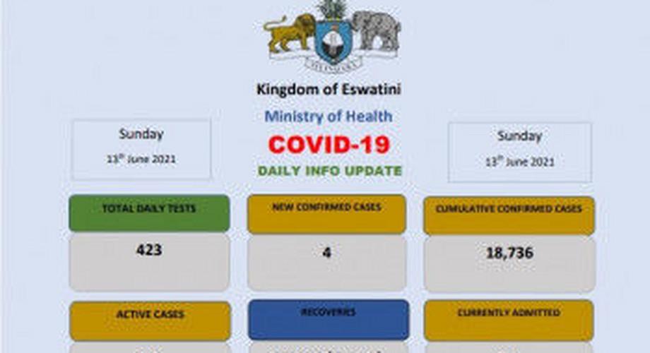 Coronavirus - Eswatini: COVID-19 daily update (13 June 2021)