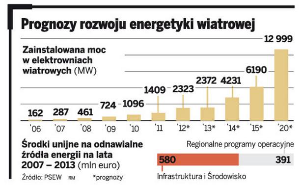 Prognozy rozwoju energetyki wiatrowej