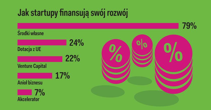 Ponad 2600 startupów, niemal połowa to eksporterzy. Oto najnowszy raport Startup Poland