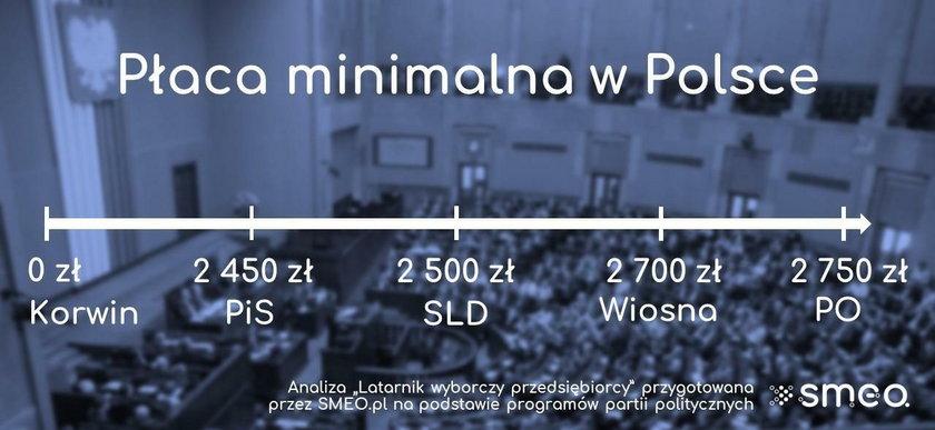 Partie wyborcze - podejście do płacy minimalnej