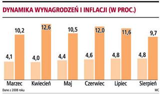 Inflacja i płace sugerują brak podwyżki stóp