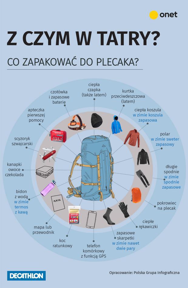 Co zapakować do plecaka?