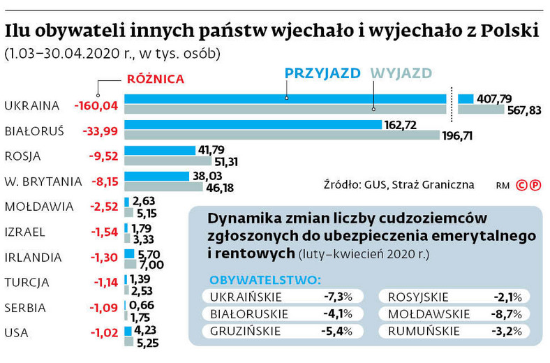 Ilu obywateli innych państw wjechało i wyjechało z Polski