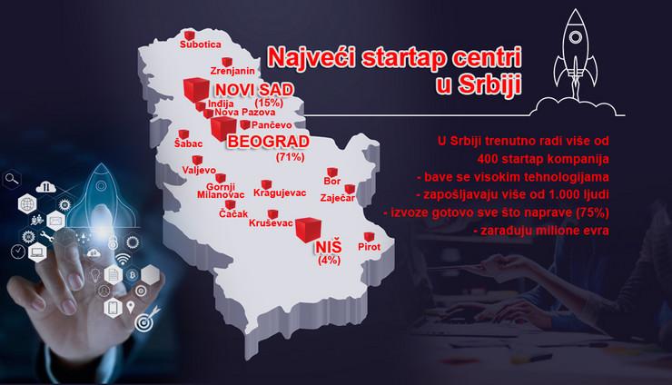 Najveći startap centri u Srbiji