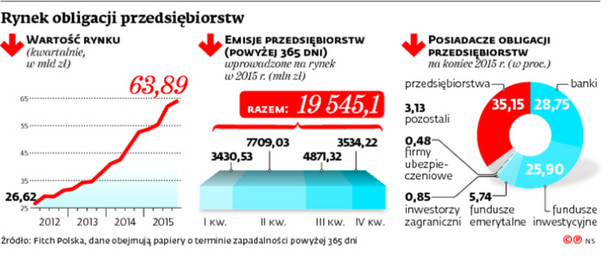 Rynek obligacji przedsiębiorstw