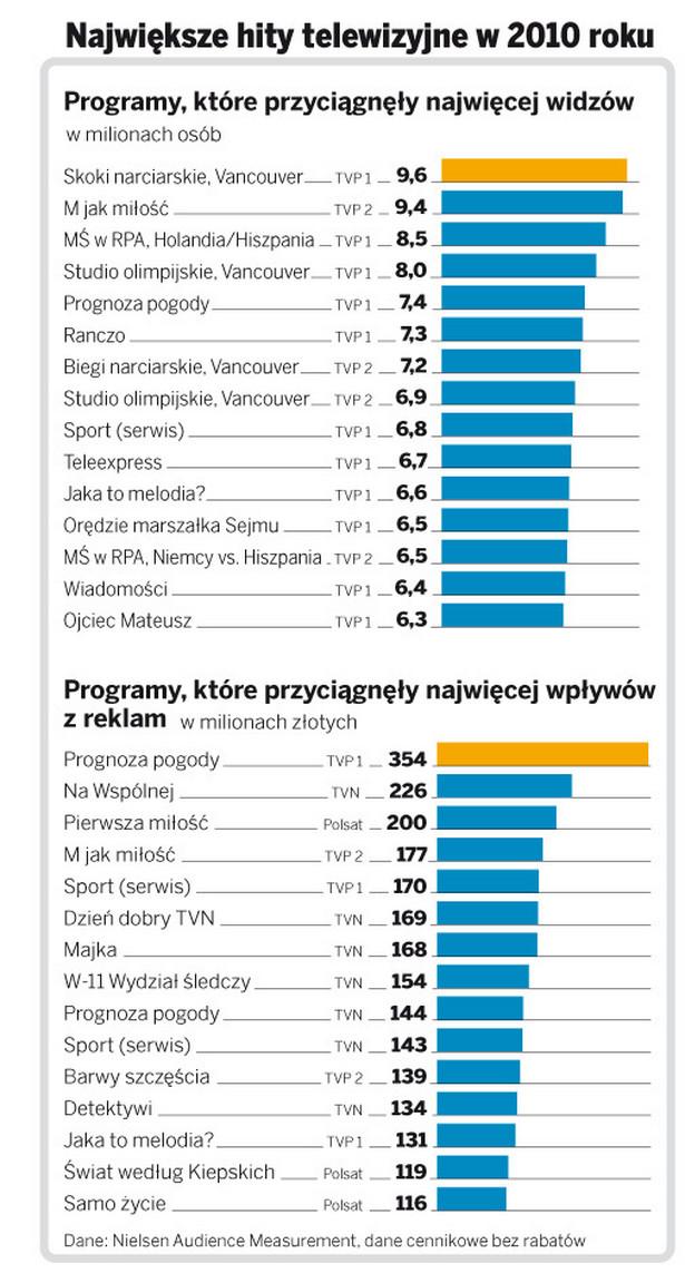 Największe hity telewizyjne w 2010 roku