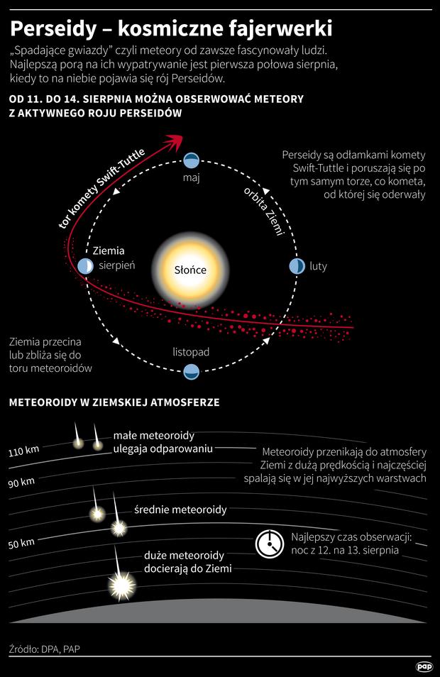 Perseidy - kosmiczne fajerwerki
