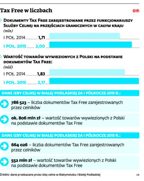Tax Free w liczbach