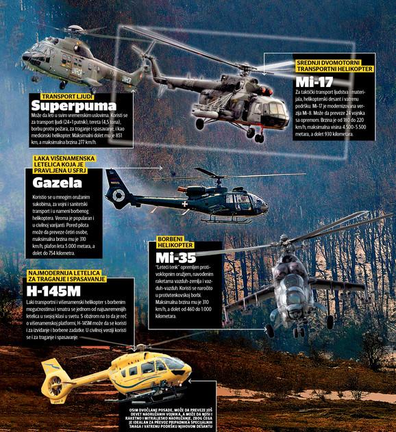 NOVA ESKADRILA Pogledajte koje će sve helikoptere imati Srbija
