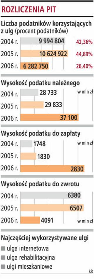 Polacy korzystają z ulg podatkowych