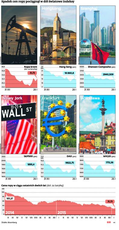 Spadek cen ropy pociągnął w dół światowe indeksy