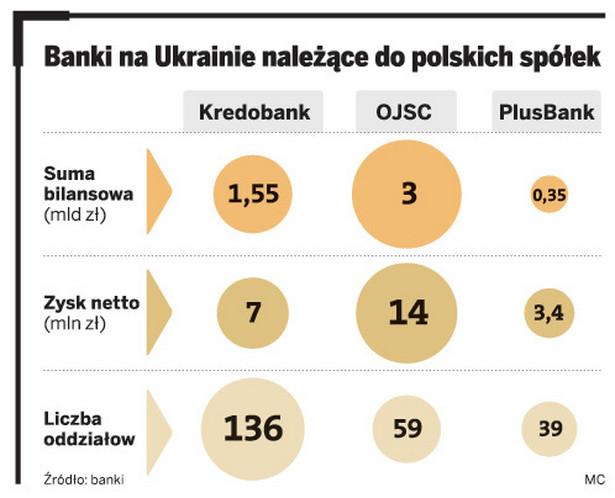Banki na Ukrainie należące do polskich spółek