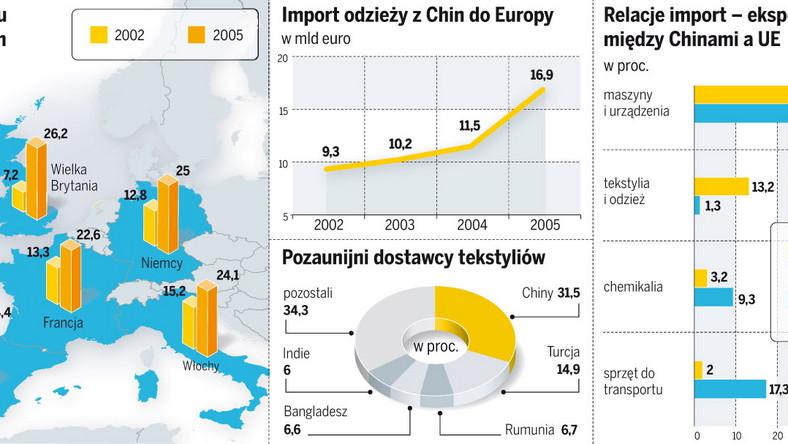 Wzrost importu z Chin