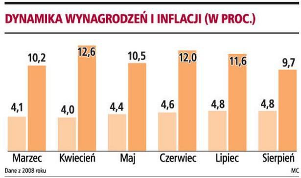 Dynamika wynagrodzeń i inflacji (w proc.)