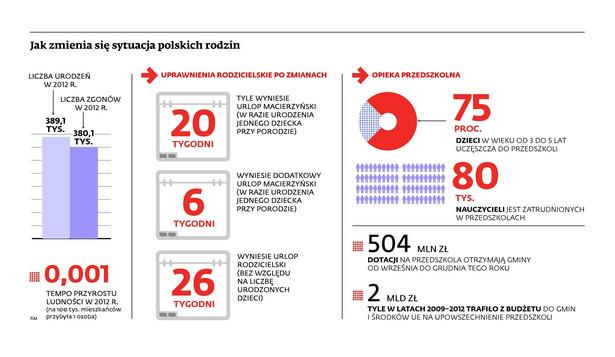 Jak zmienia się sytuacja polskich rodzin