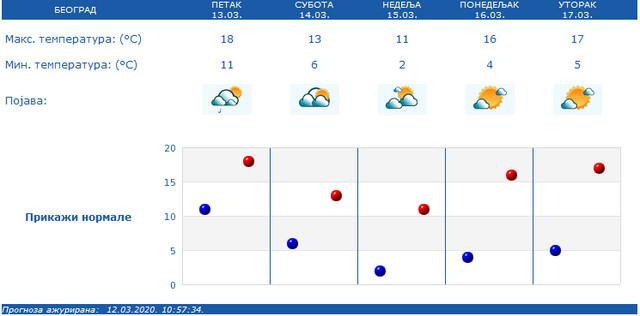Narednih dana u Beogradu par stepeni niže temperature u odnosu na danas