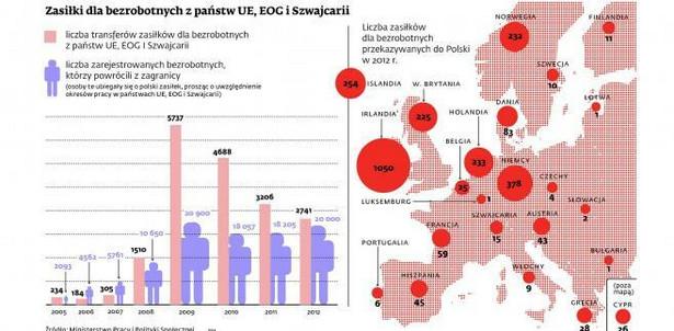 Zasiłki dla bezrobotnych z państw UE, EOG i Szwajcarii