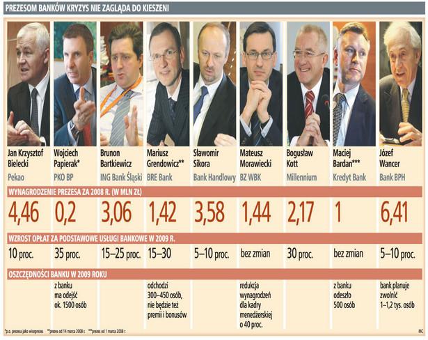 Prezesom banków kryzys nie zagląda do kieszeni