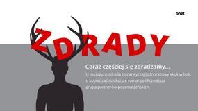 Polacy zdradzają coraz częściej