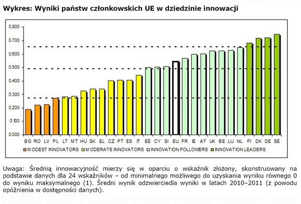 Wykres: Wyniki państw członkowskich UE w dziedzinie innowacji. Źródło: Komisja Europejska