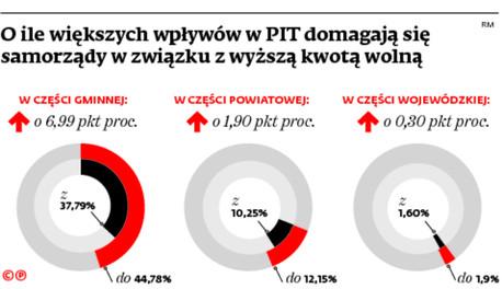 O ile większy wpływów w PIT domagają się samorządy w związku z wyższą kwotą wolną