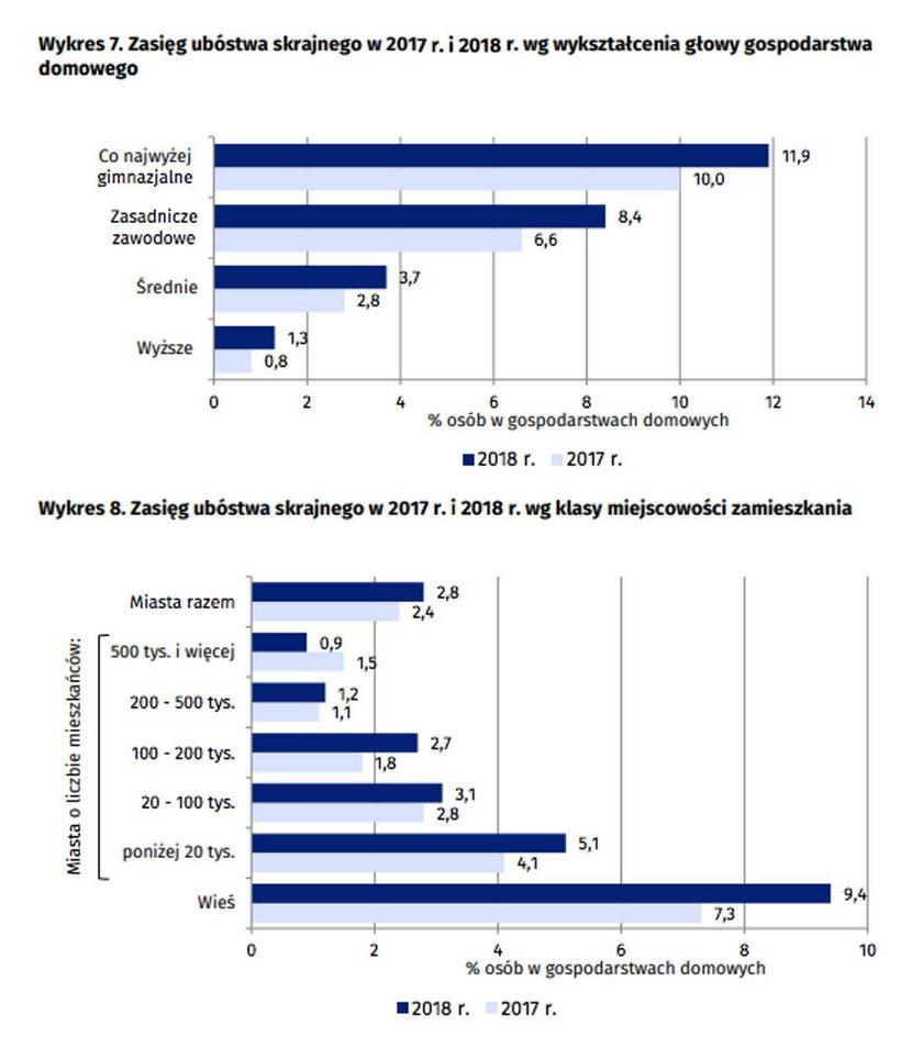 Zasięg ubóstwa według wykształcenia i miejsca zamieszkania