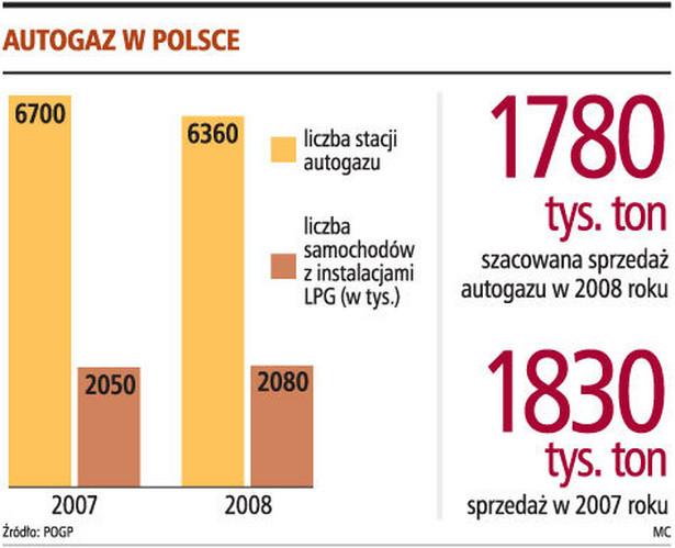 Autogaz w Polsce