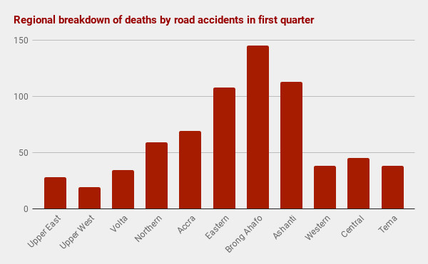 Regional breakdown of deaths by road accidents in first quarter, 2019