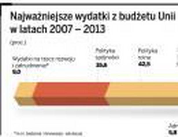 Najważniejsze wydatki z budżetu Unii w latach 2007-2013
