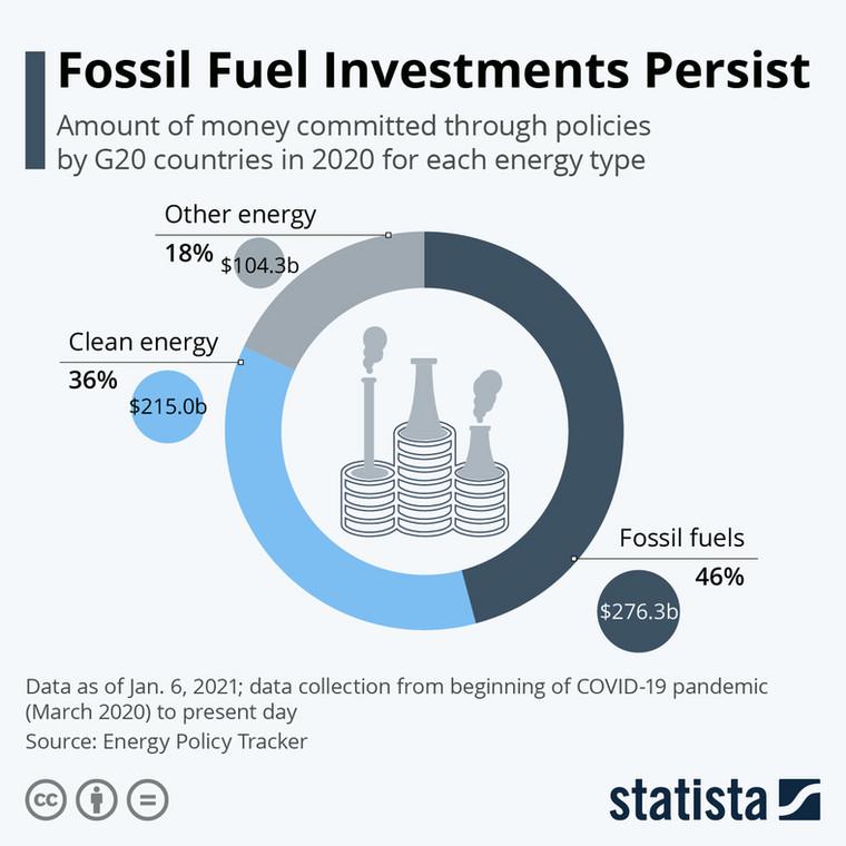 Inwestycje w energetyce