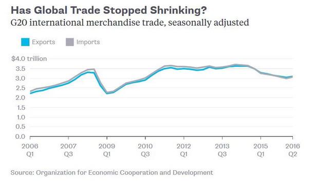 Handel międzynarodowy w ramach krajów G20. Dane wyrównane sezonowo. Źródło: OECD
