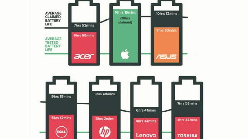 Apple najdokładniejsze w kwestii czasu pracy na baterii