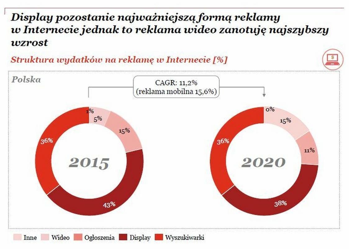 """Raport """"Perspektywy rozwoju branży rozrywki i medików w Polsce 2016-2020"""""""